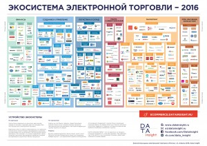 Экосистема российской электронной торговли
