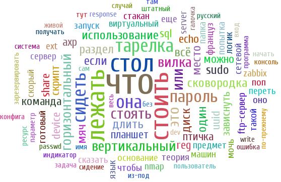 Блог saradmin.ru в облаке