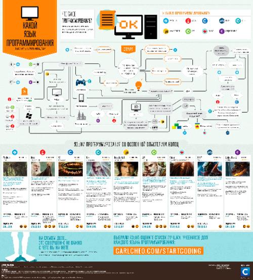 инфографика про языки программирования